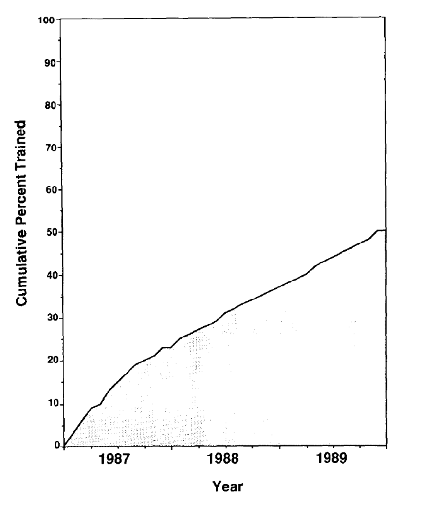 Chart depicting the proportion of Oregon alcohol servers and managers trained for the years 1987, 1988, and 1989. The trend line shows an increasing percent trained over time.